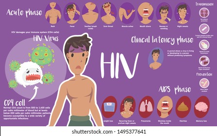 Cute Infographic of HIV and AIDS