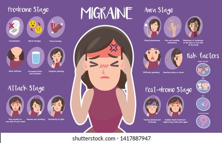 Cute infographic of Migraine and stages