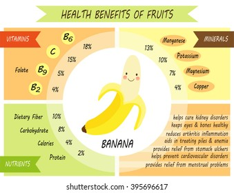 Cute infographic page of Health Benefits of Banana like vitamins, minerals, nutrients