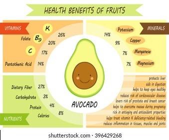 Cute infographic page of Health Benefits of Avocado like vitamins, minerals, nutrients