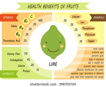 Cute infographic page of Health Benefits of Lime like vitamins, minerals, nutrients