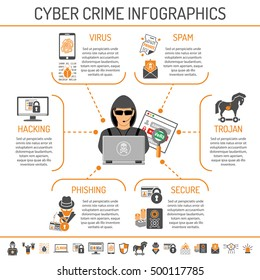 Cyber Crime Infographics for Flyer, Web Site, Printing Advertising Like Hacker, Virus and Spam Flat Icons. Isolated vector illustration.
