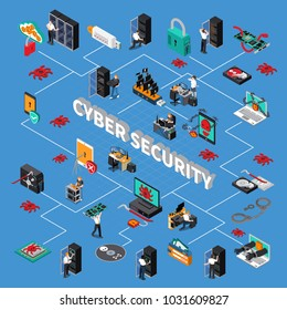 Cyber security isometric flowchart with hardware protection symbols on blue background isometric vector illustration