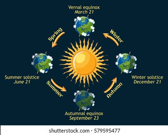Cycle of Earth seasons of the year: autumnal and vernal equinox, summer and winter solstice. Planet Earth orbit around the sun. Cartoon vector illustration in flat style.