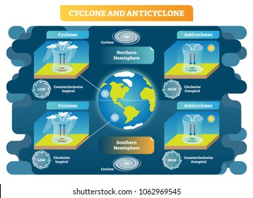 Cyclone and Anticyclone meteorology weather science vector illustration diagram. Spiral and pressure types scheme on northern and southern hemispheres. Air movement principles around the globe.