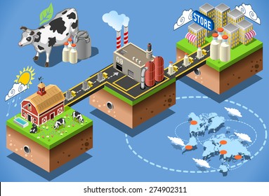 Dairy product delivery stages milk can processing. 3d web isometric infographic concept farm factory. City map building consumer table. Sale and supply food industry market chain cow icon Vector
