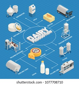 Dairy production milk factory isometric flowchart composition with isolated images of dairy products and production facilities vector illustration