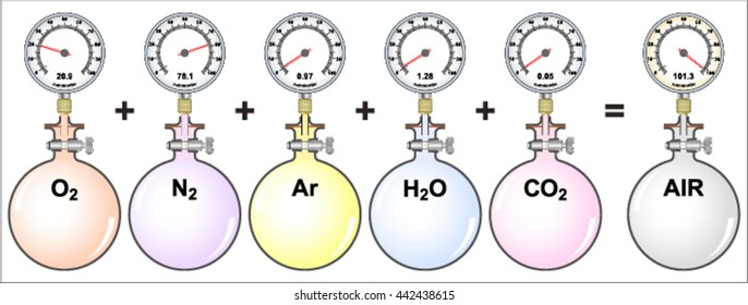 Dalton's law - Gas Mixtures and Partial Pressures  - The total pressure of a mixture of gases is the sum of the partial pressures of the individual gases