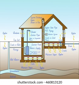 The danger of radon gas in our homes - concept illustration