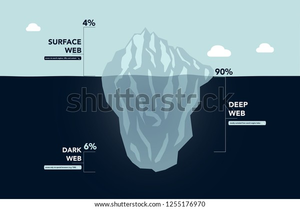 Dark web / dark net iceberg explanation - vector illustration