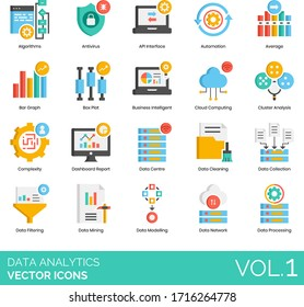 Data analytics icons including algorithm, antivirus, API interface, automation, average, bar graph, box plot, business intelligent, cloud computing, cluster analysis, complexity, dashboard report.