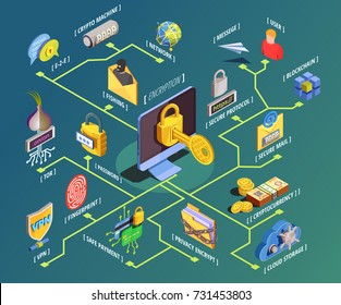 Data encryption cyber security isometric flowchart composition with internet security pictograms and symbols with text captions vector illustration