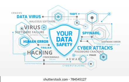 Data security infographics. Blue shield protecting data from major data security threats / dangers, such as virus, cyber attack, hackers, software failure - white and blue abstract background vector