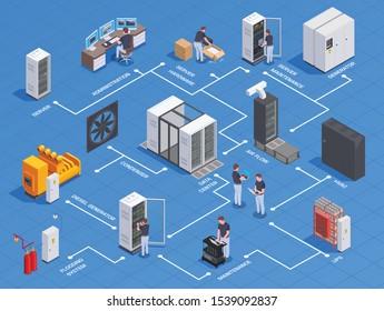 Datacenter equipment personnel isometric flowchart with generator server hardware maintenance administration airflow system blue background vector illustration