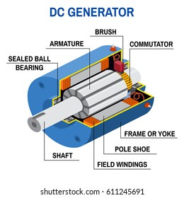 Dc generator cross diagram. Simplified diagram of an off-grid system. Vector illustration. Application of electromagnetic induction.