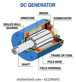 dc generator ka diagram