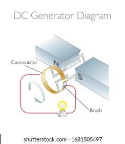 DC Generator Diagram - 3D Vector Illustration / Faraday's Law - Physics Education