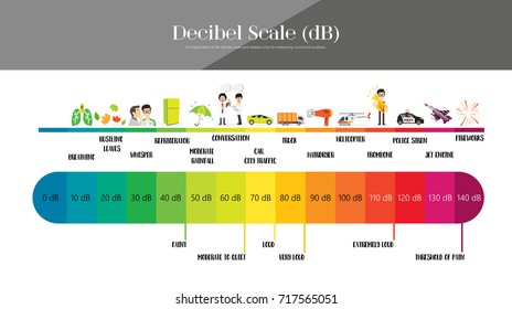 The Decibel Scale sound level