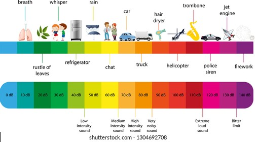 The Decibel Scale sound level - Volume chart - Vector