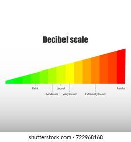 Decibel scale vector sound level