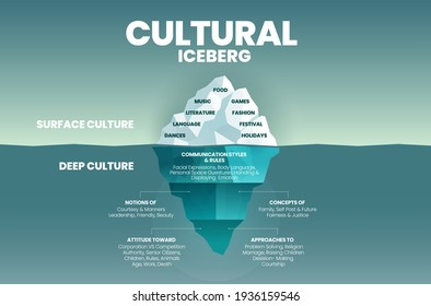 Deep culture concept Iceberg is green  blue infographic vector template for analysis of culture traits  2 elements; the surface is over water as visible culture and invisible underwater deep culture - Shutterstock ID 1936159546