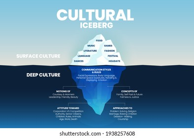 Deep culture concept Iceberg is green  blue infographic vector template for analysis of culture traits  2 elements; the surface is over water as visible culture and invisible underwater deep culture - Shutterstock ID 1938257608