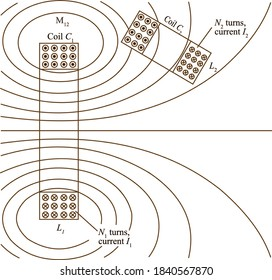 Define the mutual inductance between the two circuits in terms of flux linkage.