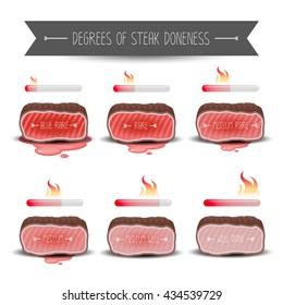Degrees of steak doneness set. Vector
