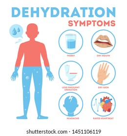 Dehydration symptoms infographic. Dry mouth and thirsty feeling. Improtance of water drinking. Isolated vector illustration in cartoon style