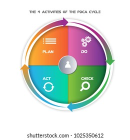 Deming Cycle for organization.PDCA Diagram - Plan Do Check Act vector.