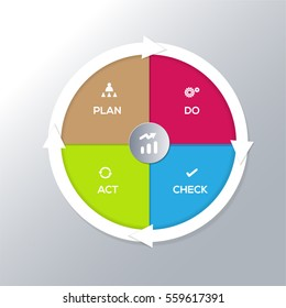 Deming Cycle for organization.PDCA Diagram - Plan Do Check Act