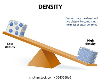 Demonstrate the density of two objects by comparing the mass of equal volumes.