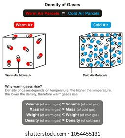 Density of Gases infographic diagram and its relation with temperature with example of warm and cold air of same volume also explanation of why warm gas rise for physics science education