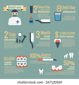 Dental care infographic vector,dentist,oral