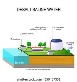 Desalination plant. desalt saline water. Vector isometric. infographic element. water treatment plant