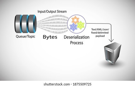 Deserialization concept, illustrates the process of converting byte streams in to payload like text, XML, fixed and delimited objects while reading data from any source system