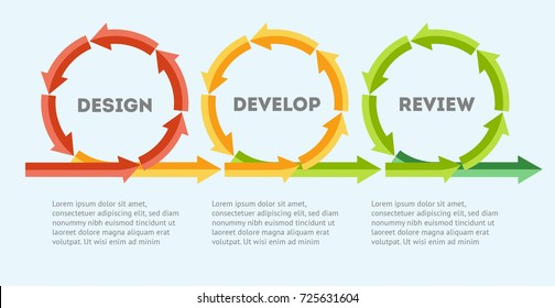 Design. Develop. Review. The concept of life cycle of product development. Diagram of life cycle of product development in flat style. Vector illustration Eps10 file