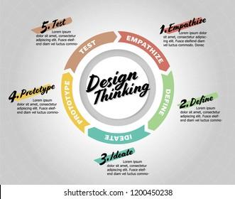 Design Thinking Circle Process (  Empathise, Define, Ideate, Prototype, and Test)