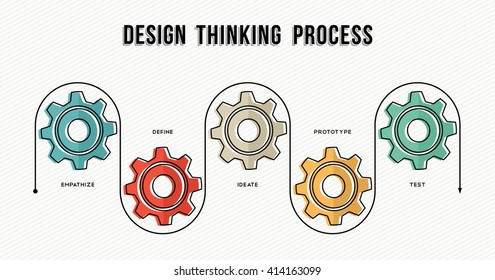 Design thinking process infographic concept template for business or corporate with gear wheels and work strategy guide. EPS10 vector.
