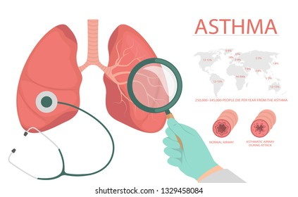 detail about of asthma symptoms and causes have man  medical education chart  of biology for