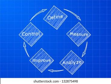 detailed illustration of a DMAIC (define, measure, analyze, improve, control) on blueprint pattern, method for business improvement, eps 10