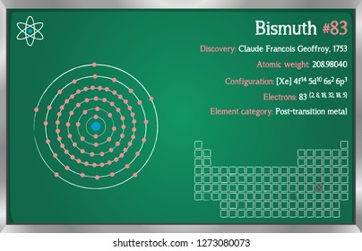 Detailed infographic of the element of Bismuth.