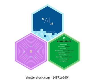 Detailed infographics of the element of Aluminium.