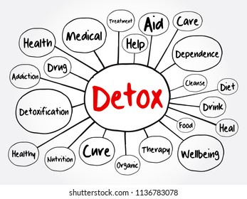 DETOX mind map flowchart, health concept for presentations and reports