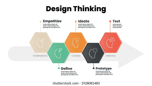 To develop innovation and technology is infographic design thinking process presentation vector ( Empathize, Define, Ideate, Prototype, and Test) in five steps circle timeline icon and paper style.