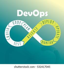 DevOps, development and operations. Vector illustration
