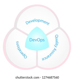 DevOps infographics concept.