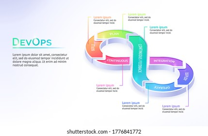 Devops isometric landing page, software development and operation. Automation cycles inside of infinity symbol build, plan and continuous feedback, integration, deploy and operate 3d vector web banner