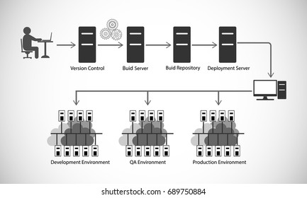 DevOps reference architecture, illustration of code build and deployment automation process, Vector illustration