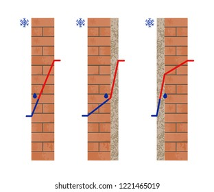 Dew Point in a Wall. Thermal insulation. Temperature outside and inside. Vector illustration.